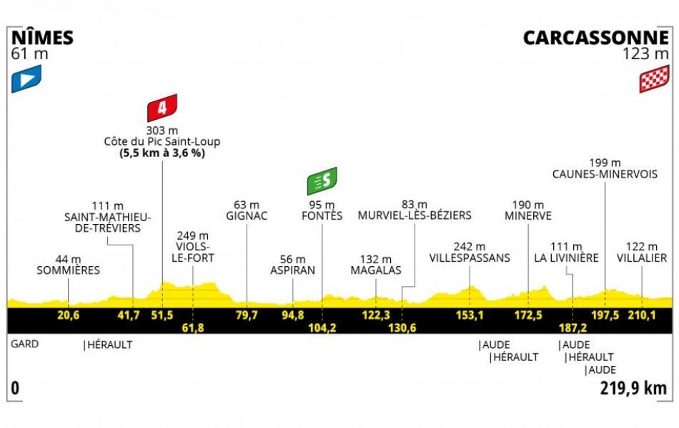 Parcours Tour de France 2021 Nîmes Carcassonne